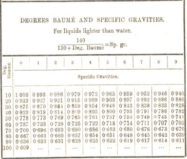 degree baume and specific gravities for liquid lighter than water 13