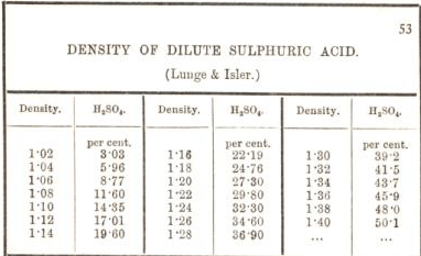 density of dilute sulphuric acid 53