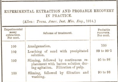 experimental extraction and probable recovery in practice 38