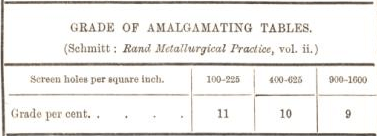 grade of amalgamating tables 47