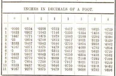 inches in decimals of a foot 17