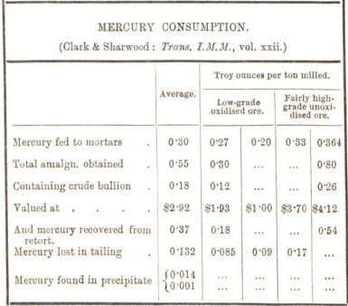 mercury consumption 47