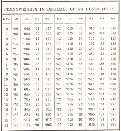 penny weights in decimals of an ounces (troy) 18