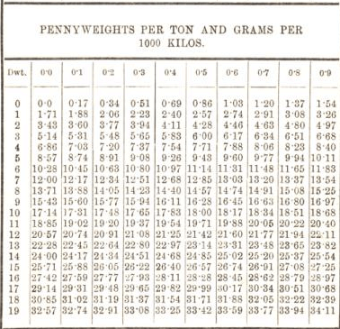 penny weights per ton and grams per 1000 kilos 28