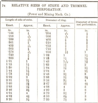 relative sizes of stone and trommel perforation 74