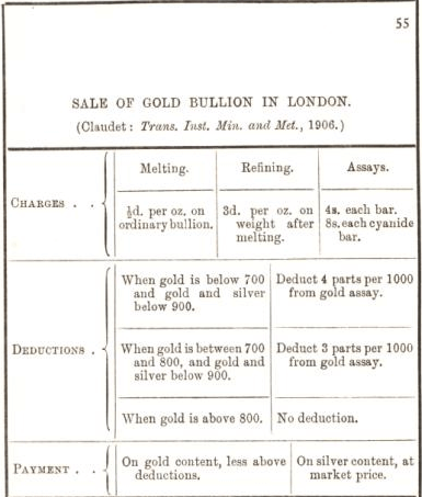 sale of gold bullion in london 55