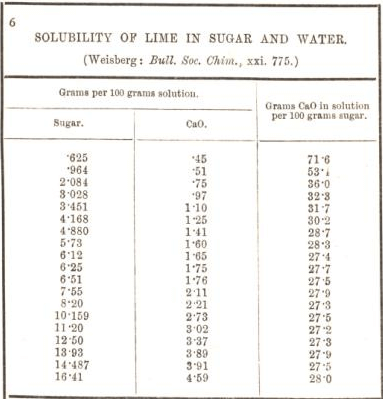 solubility of lime in sugar and water 6