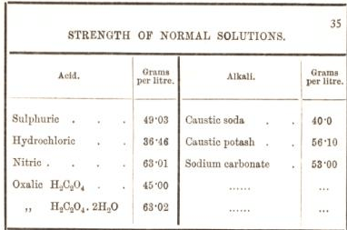 strength of normal solutions 35