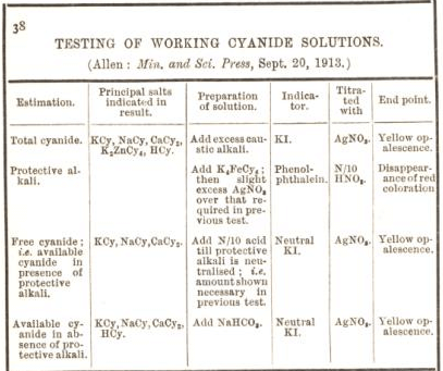 testing of working cyanide solutions 38