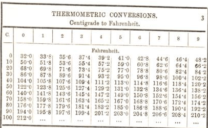 theremometric conversions 3