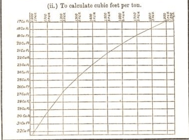 to calculate cubic feet per ton 23