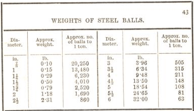 weight of steel balls 43