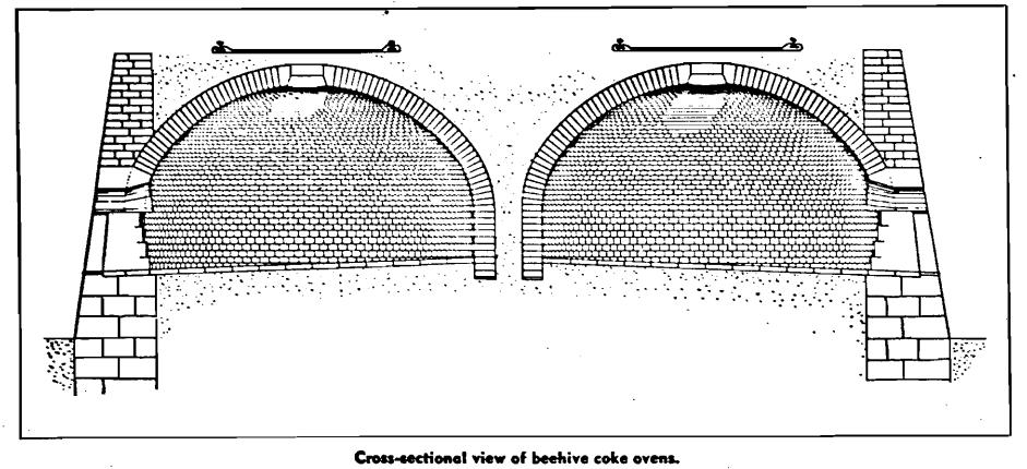 beehive coke oven
