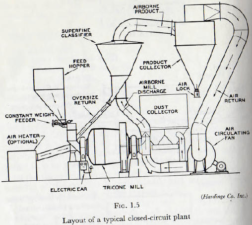 air swept mill