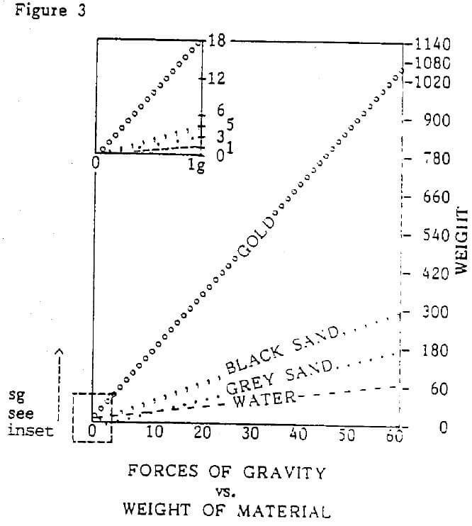 centrifugal concentration separation force of gravity