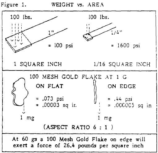 centrifugal concentration separation weight vs area