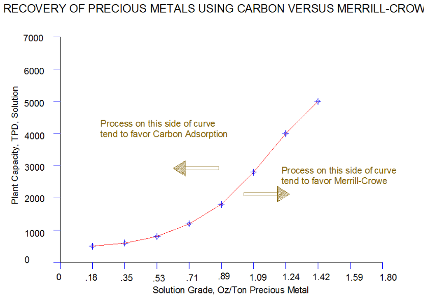 merrill crowe vs carbon