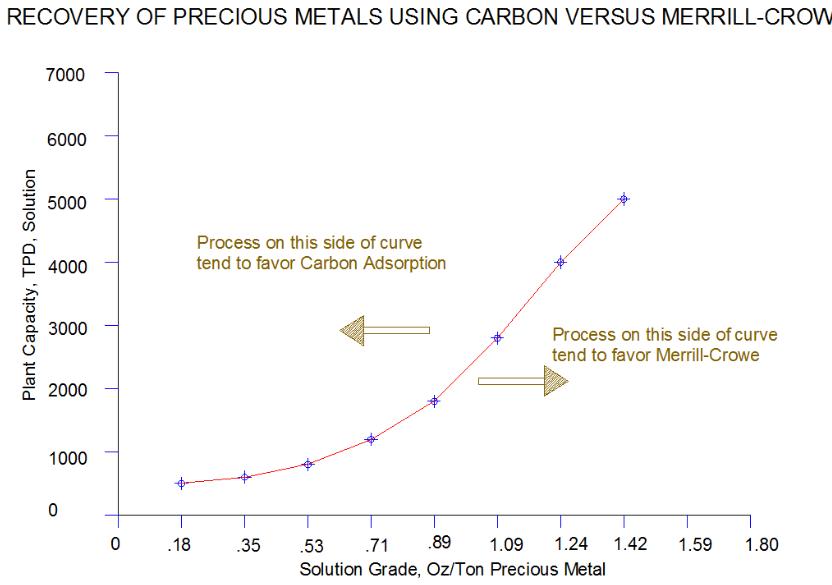merrill_crowe_vs_carbon png