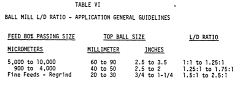 ball mill design calculations how