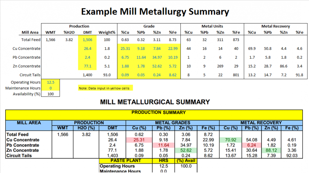 Example Mill Metallurgy Report