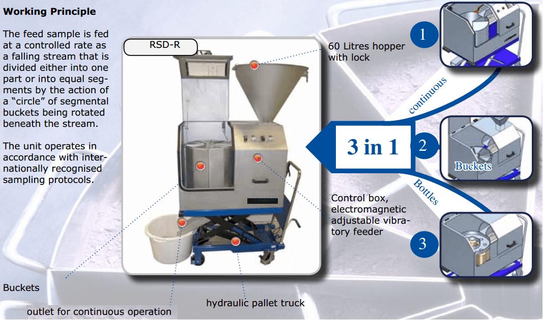 laboratary sample splitter operation