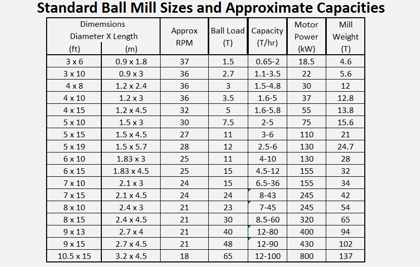 industrial_ball_mill_sizes_and_approximate_capacities