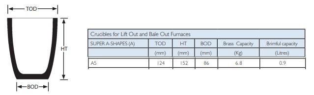 gold smelting furnace capacity