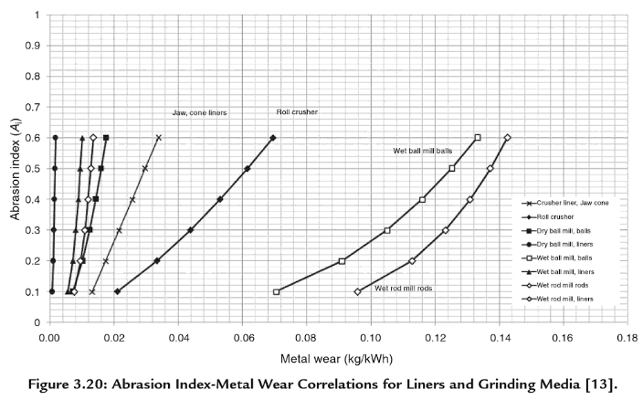 abrasion_index_determination_tool