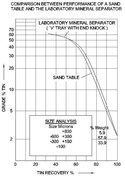 COMPARISON BETWEEN PERFORMANCE OF A SAND TABLE AND THE LABORATORY MINERAL SEPARATOR