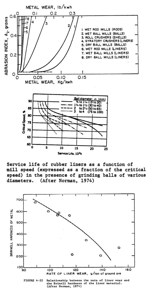 abrasion index to estimate liner wear rate