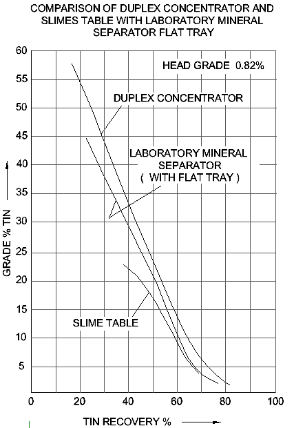 COMPARISON OF DUPLEX CONCENTRATOR AND SLIMES TABLE WITH LABORATORY MINERAL SEPARATOR FLAT TRAY