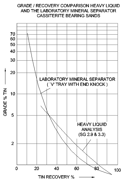 GRADE / RECOVERY COMPARISON HEAVY LIQUID AND THE LABORATORY MINERAL SEPARATOR CASSITERITE BEARING SANDS