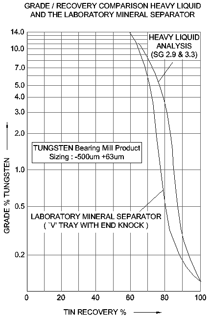 GRADE / RECOVERY COMPARISON HEAVY LIQUID AND THE LABORATORY MINERAL SEPARATOR