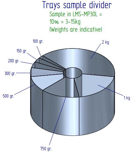 bulk sample dividing equipment (1)