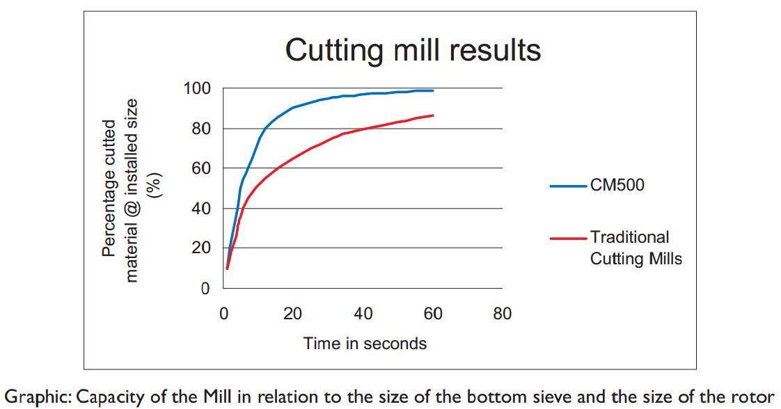 Capacity of the Mill in relation to the size of the bottom sieve and the size of the rotor