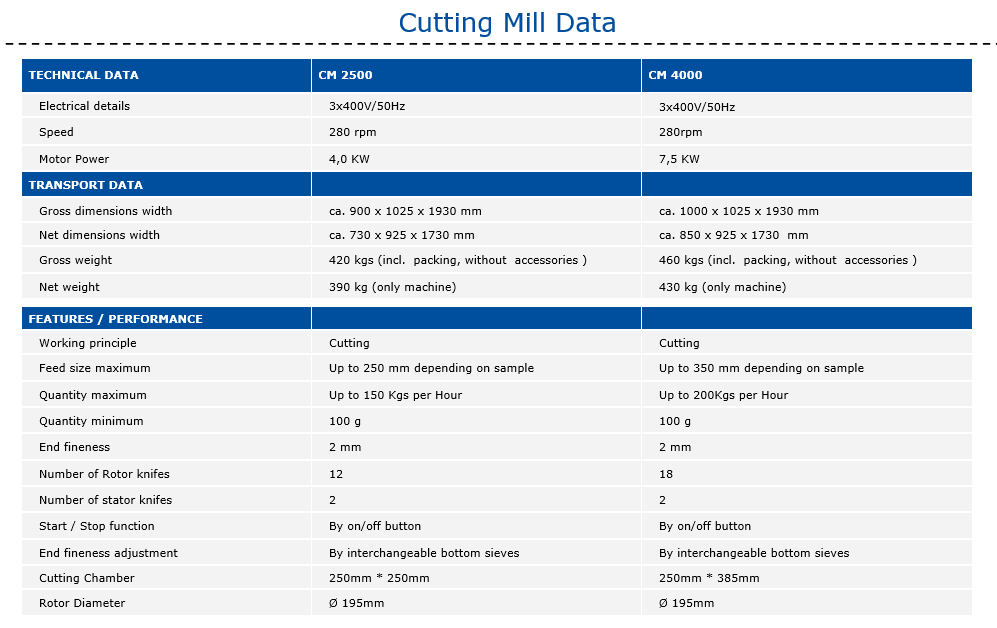 industrial cutting mill specifications