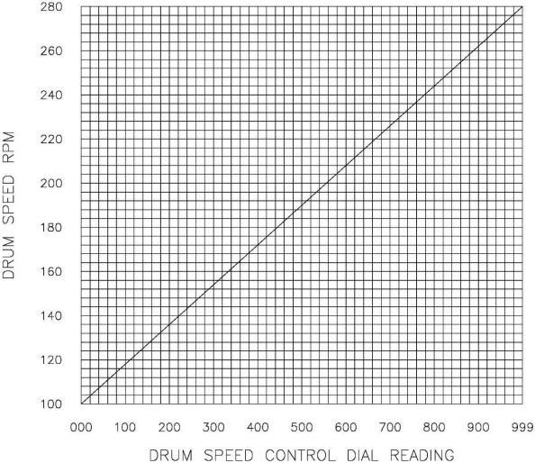 multi gravity separator drum-speed-controls