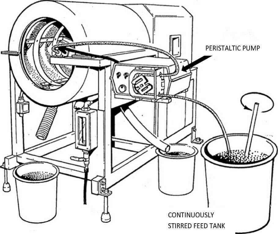 peristaltic-pump on multi gravity separator