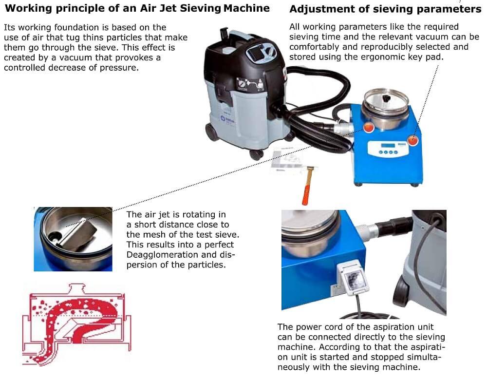 alpine air jet sieve principle