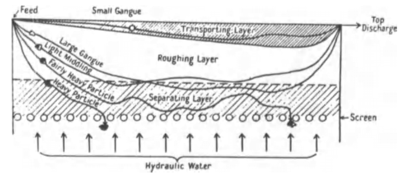 how_a_mineral_jig_works