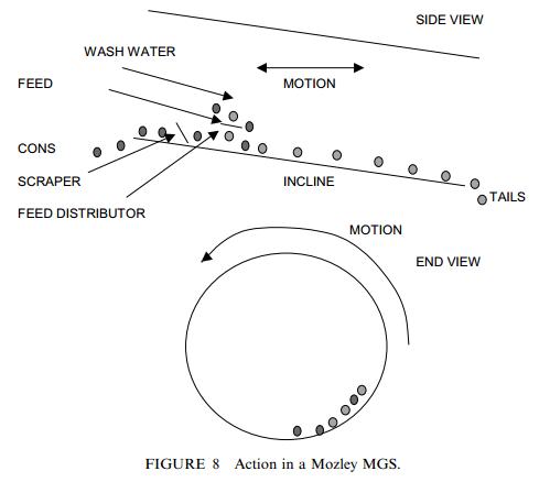 mozley_drum_working_principle
