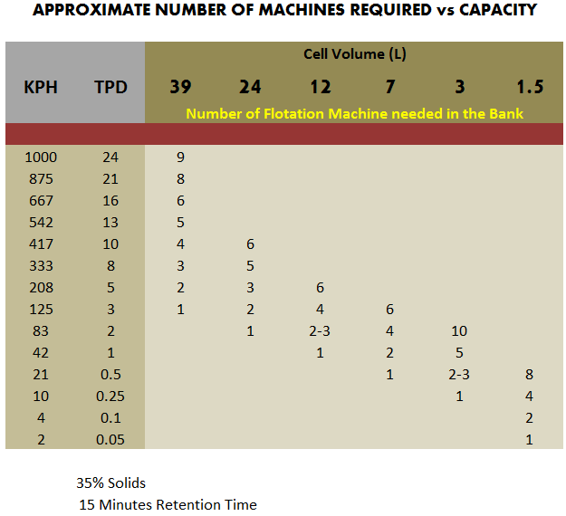 approximate_number_of_flotation_machines_required_vs_capacity