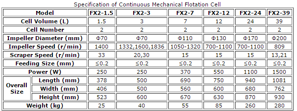 flotation_cell_size_specification_capacity
