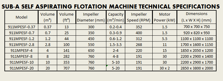 sub-a_self_aspirating_flotation_machine_technical_specifications