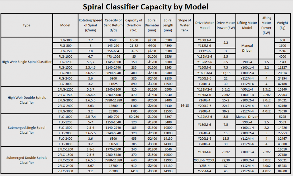 spiral classifier capacity
