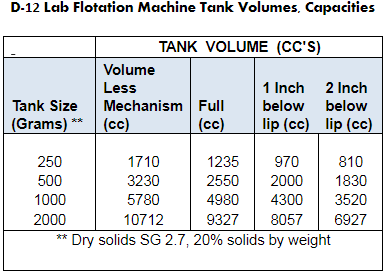 d-12 lab flotation machine tank volumes capacities