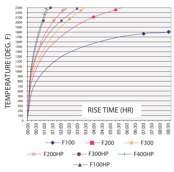 laboratory_muffle_furnaces_heat_curve