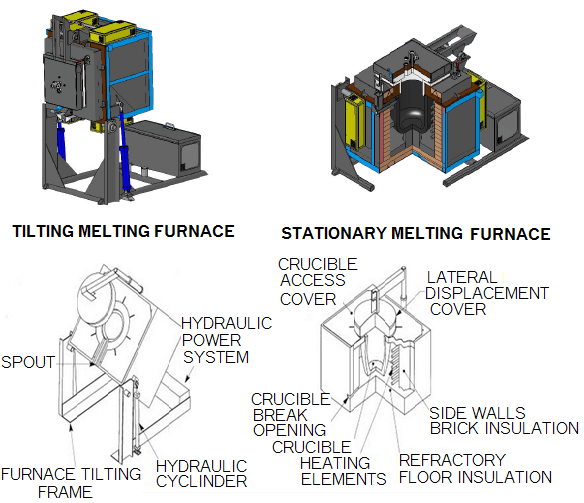 melting-furnace-types