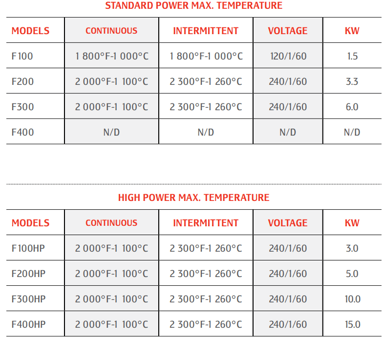 muffle_furnace_technical_specifications_and_dimensions_vs_temperature