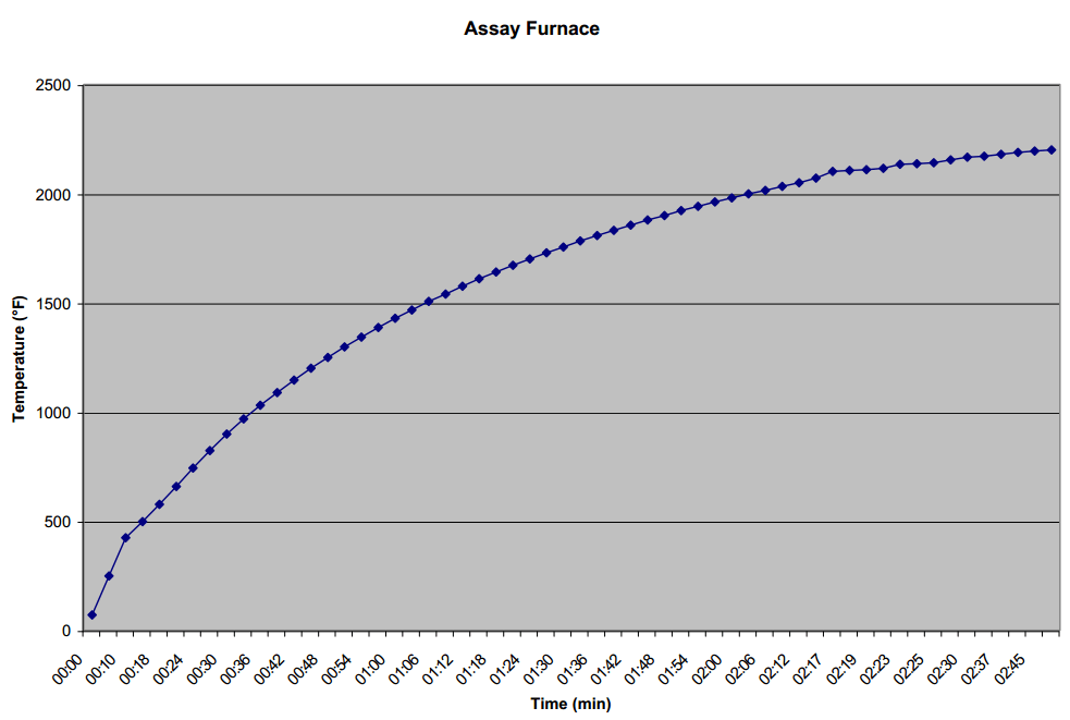 assay_furnace_heat_curve